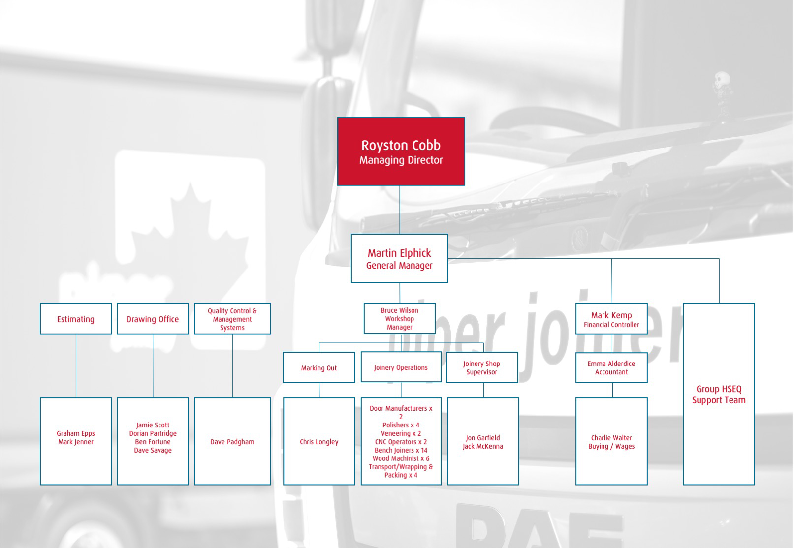 Piper Joinery Management Structure 2019